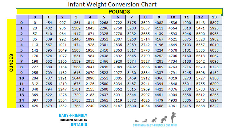 infant weight conversion chart breastfeeding resources ontario